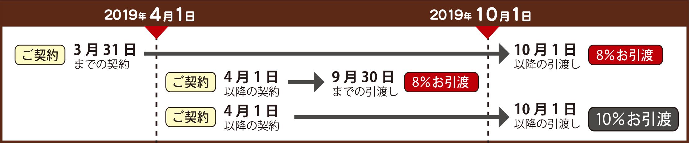 0123スケジュール